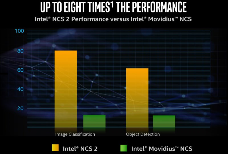 Intel debuts Neural Compute Stick 2 ahead of AI dev conference