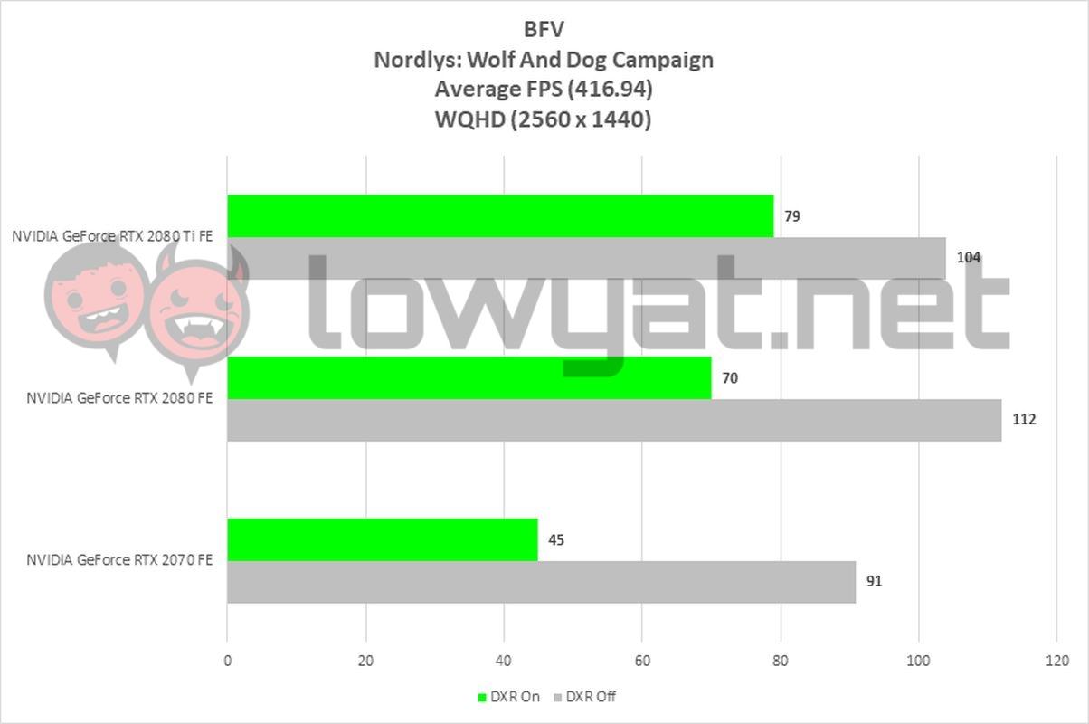 Battlefield V Rundown: Exploring NVIDIA Ray-Tracing Technology In