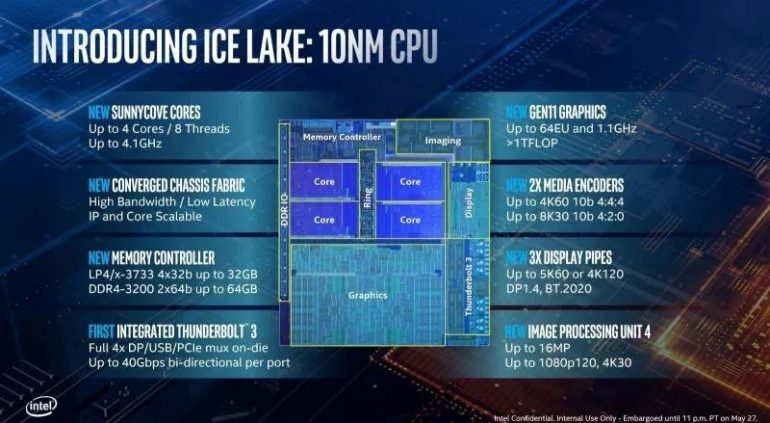 intel ice lake mobile cpu reportedly  par  amd ryzen desktop cpu lowyatnet