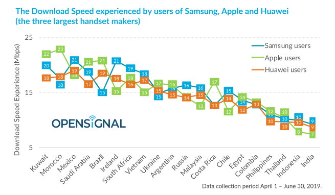 Opensignal: Samsung Users In Malaysia Experience Better Download