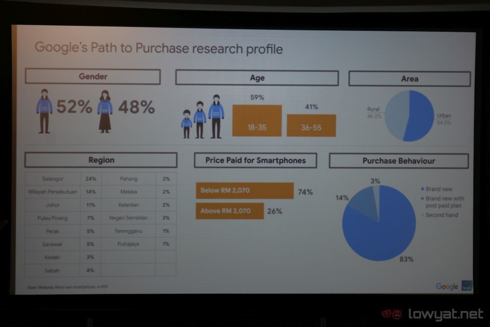 Google Malaysia research details