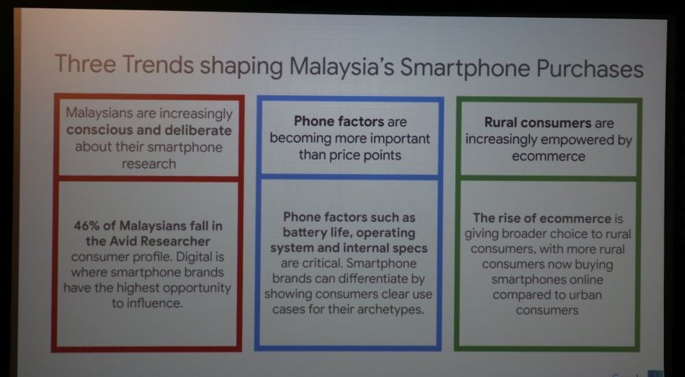 Google Malaysia trends shaping smartphone purchases