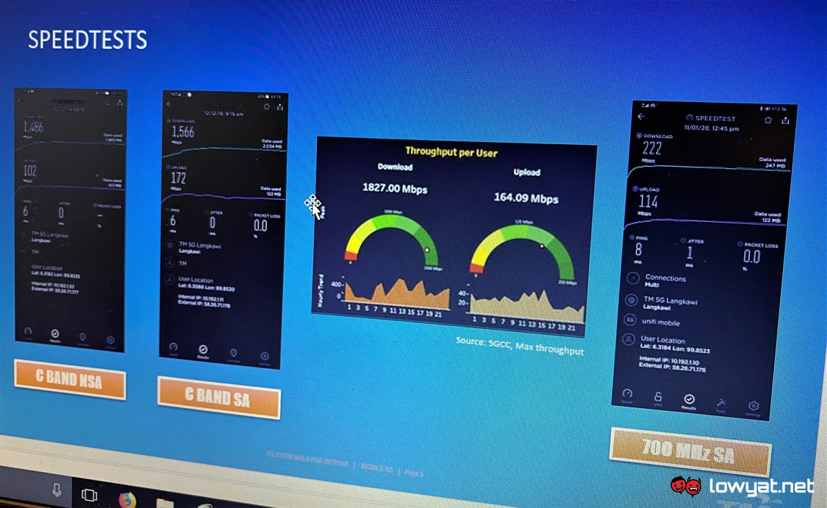 Tm 700mhz 5g Sa Network In Langkawi Achieves Speed Of More Than 200mbps Lowyat Net