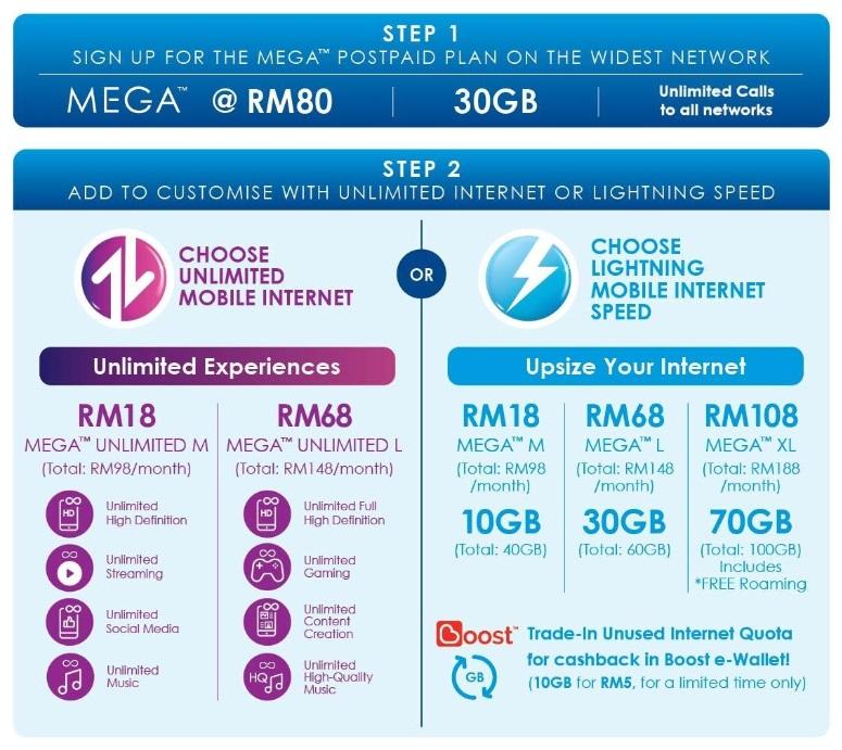 Celcom MEGA postpaid breakdown