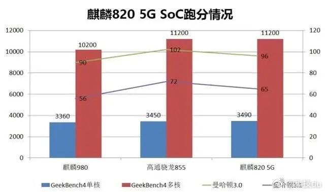 Kirin 820 Geekbench 4