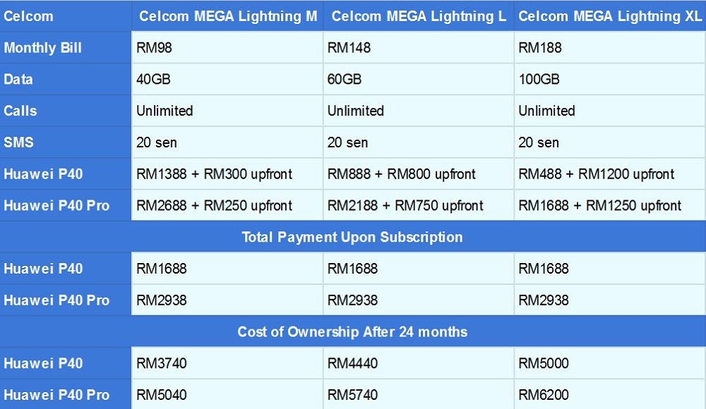 Huawei P40 Celcom resize