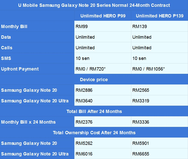 Samsung Galaxy Note 20 U Mobile