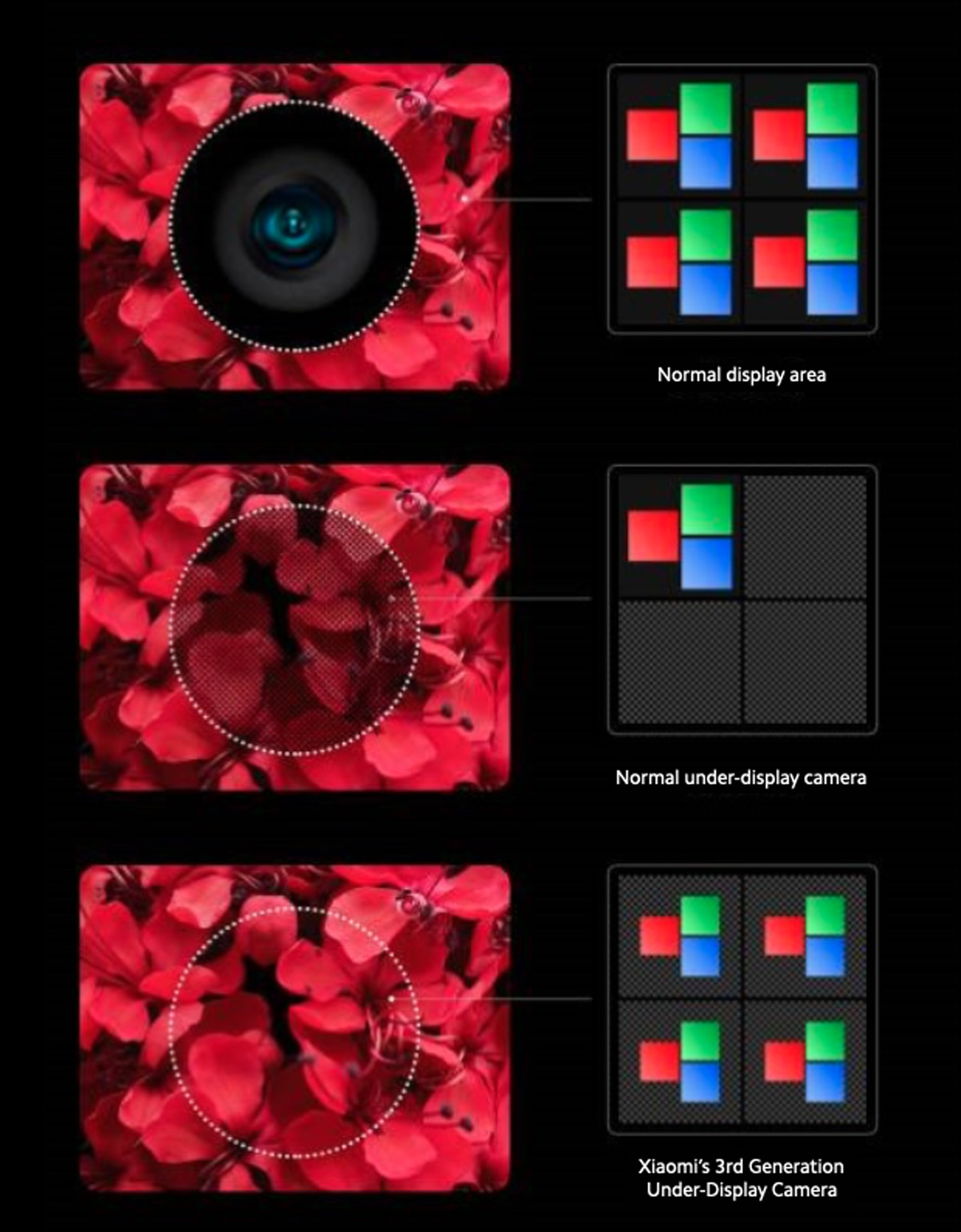 Xiaomi unveils third gen under-display camera technology