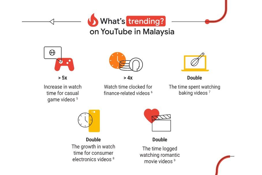 YouTube Malaysia breakdown