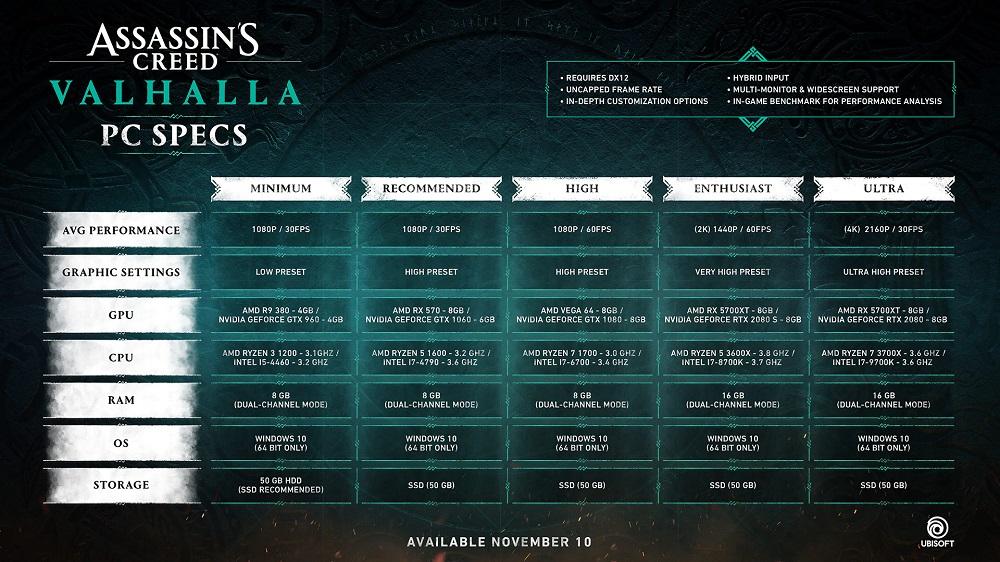 Assassin's Creed Valhalla PC specs