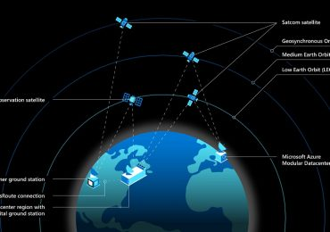 Microsoft Azure Space diagram