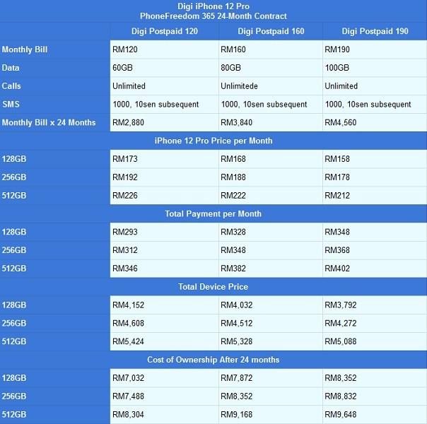 Digi iPhone 12 Pro PhoneFreedom 365