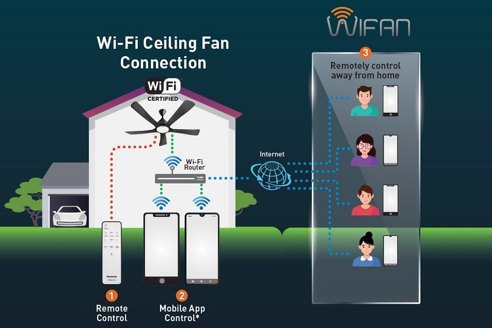 Panasonic WIFAN WiFi