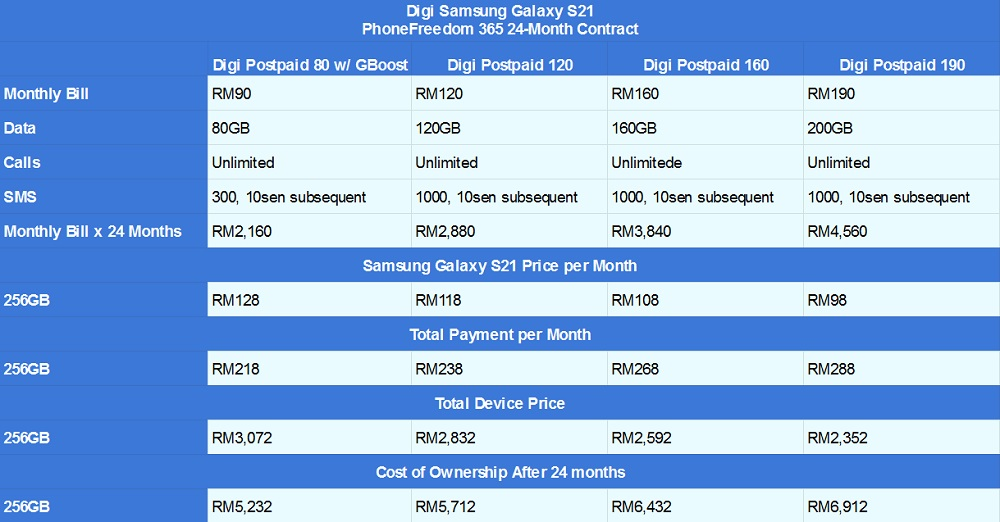 Samsung Galaxy S21 Digi PhoneFreedom 365