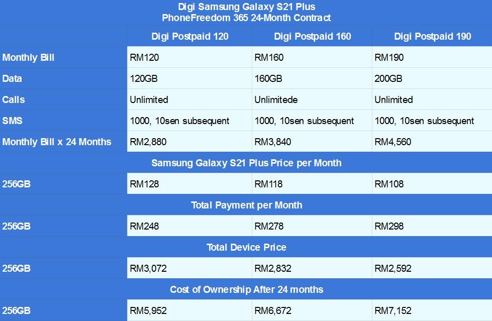 Samsung Galaxy S21 Plus Digi PhoneFreedom 365