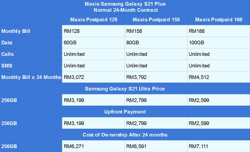 Samsung Galaxy S21 Plus Maxis contract