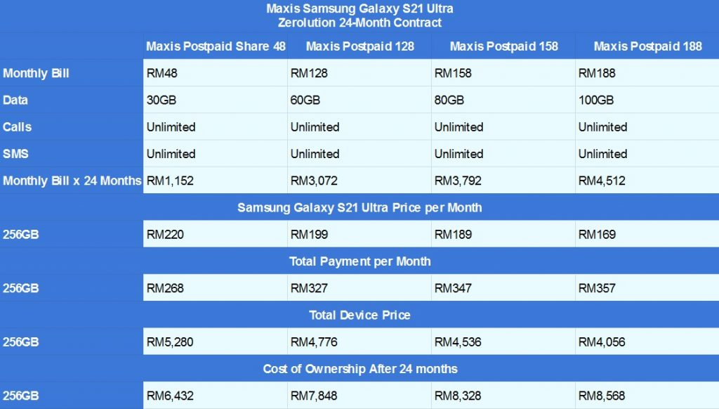 Samsung Galaxy S21 Ultra Maxis Zerolution