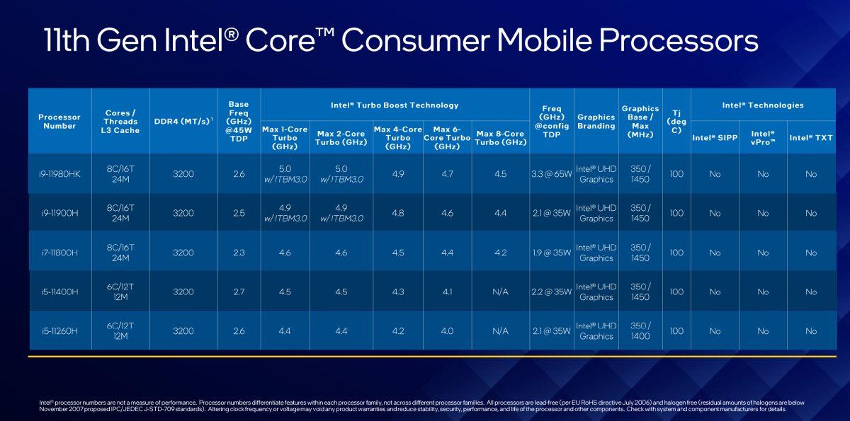 11th Gen Intel Core H