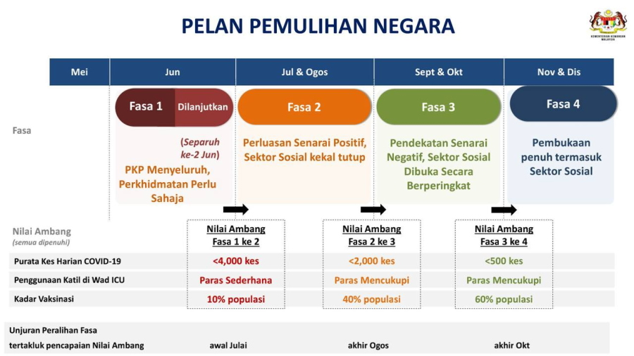 national recovery plan PPN Malaysia